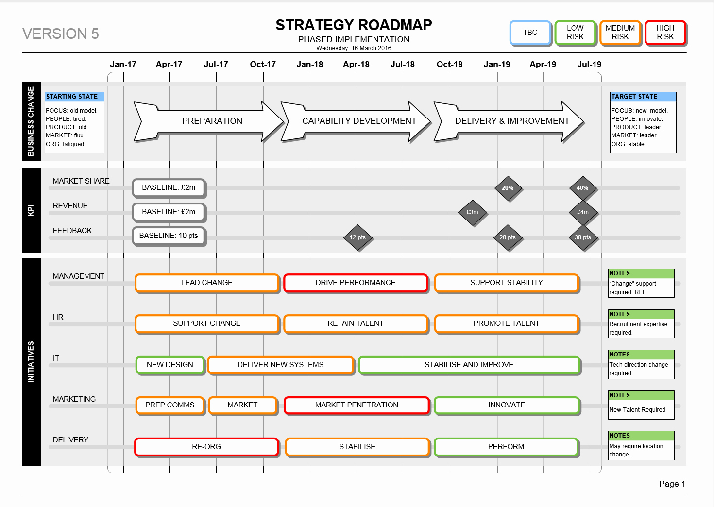 Strategy Business Plan Template Luxury Strategy Roadmap Template Visio Kpi & Delivery