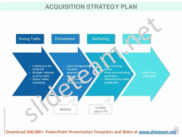 Strategy Plan Template Powerpoint Beautiful Customer Acquisition Strategy Ppt Templates