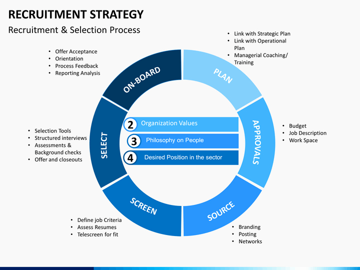 Strategy Plan Template Powerpoint Elegant Recruitment Strategy Powerpoint Template