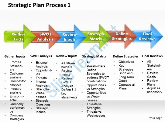 Strategy Plan Template Powerpoint Unique Strategic Plan Process 1 Powerpoint Presentation Slide