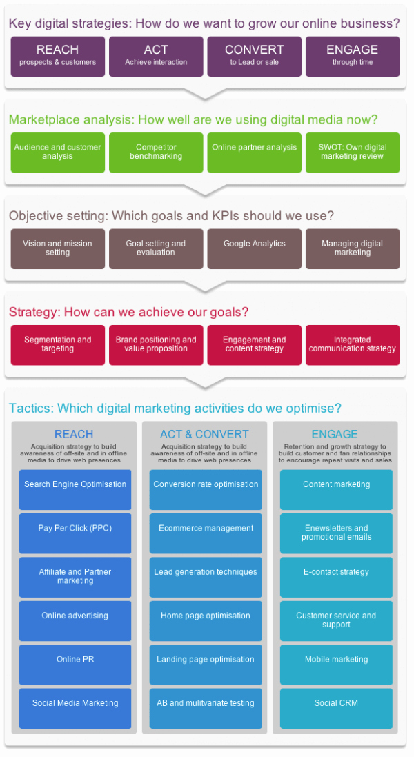 Strategy Plan Template Word Inspirational Digital Marketing Strategy and Planning Word Template