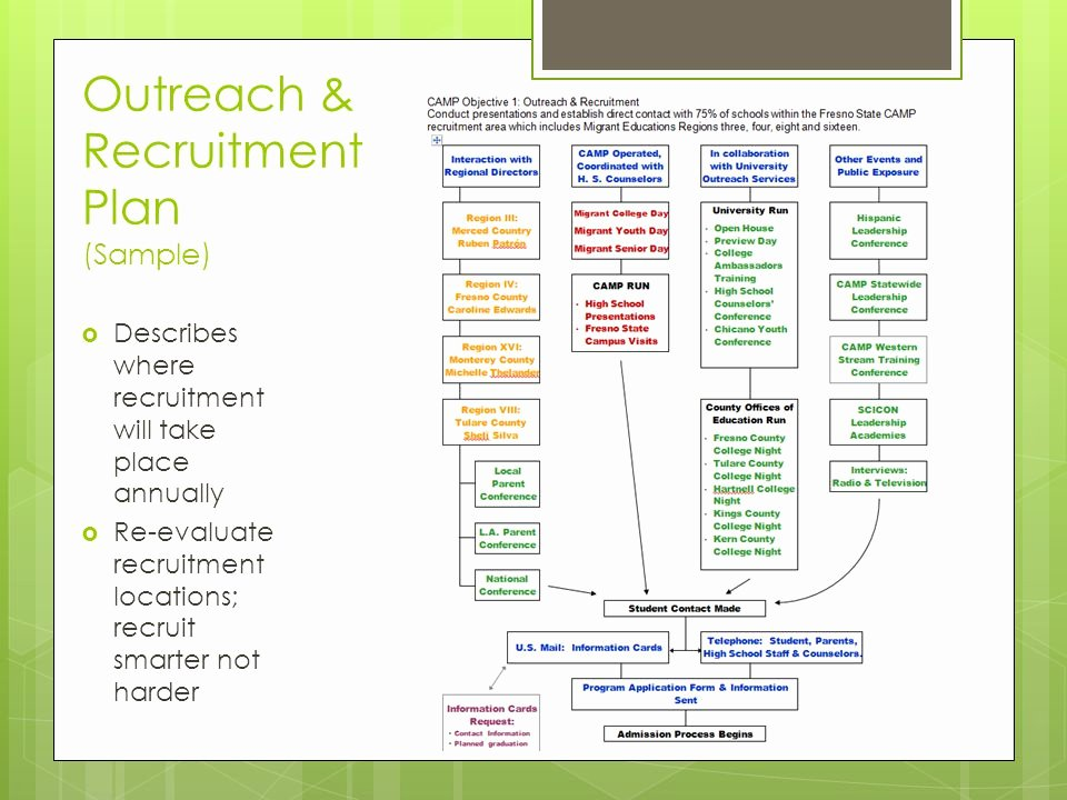 Student Recruitment Plan Template New Recruitment Strategies Eligibility & Documentation Ppt