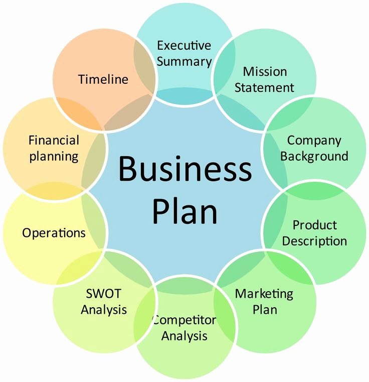 Summary Plan Description Template Inspirational Pin by Owens Information Marketing On Information