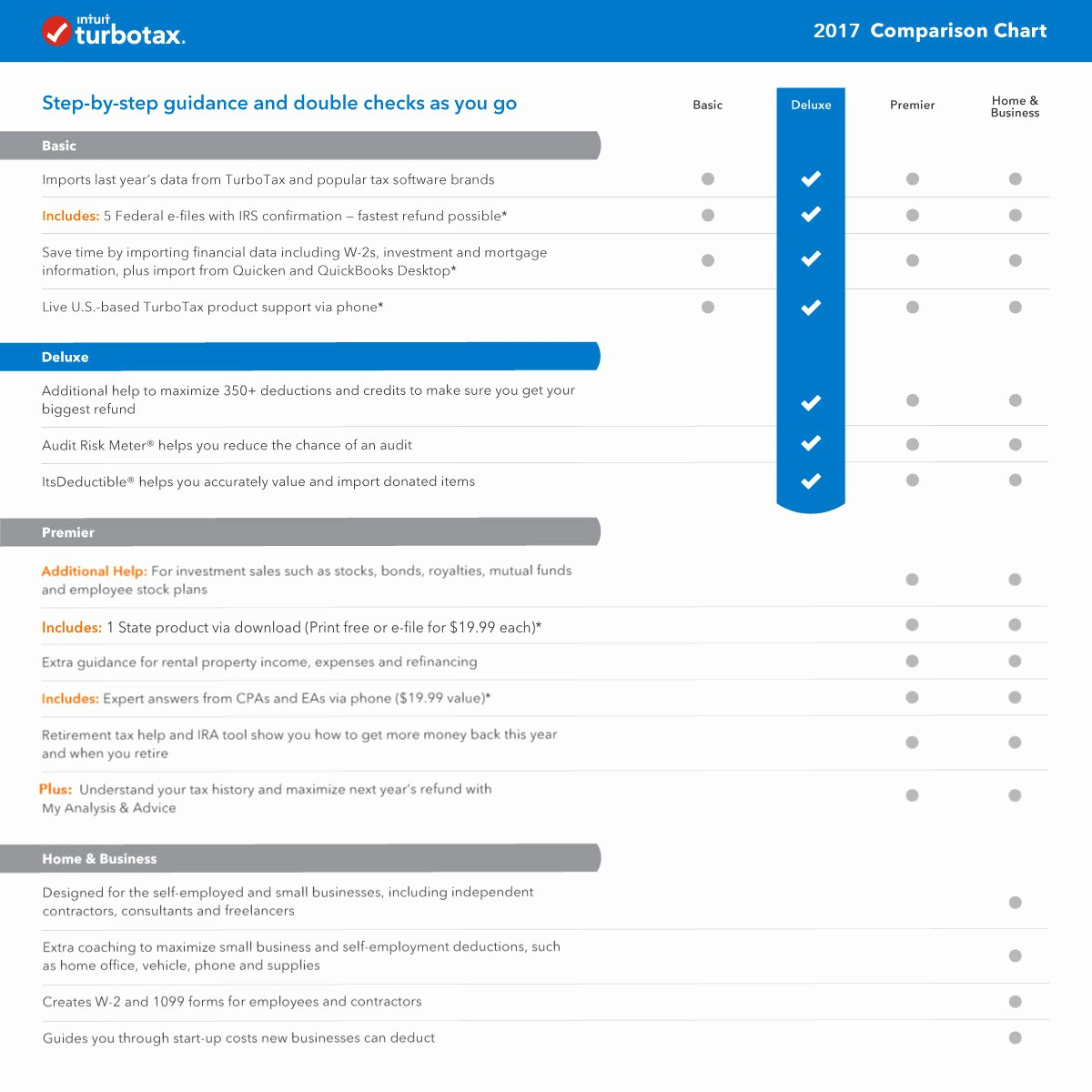 Tax Deductions for Courier Drivers New Download Turbotax Deluxe 2017