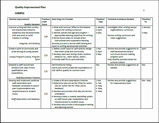 Teacher Improvement Plan Template Best Of Sample Quality Improvement Plan Summer Matters