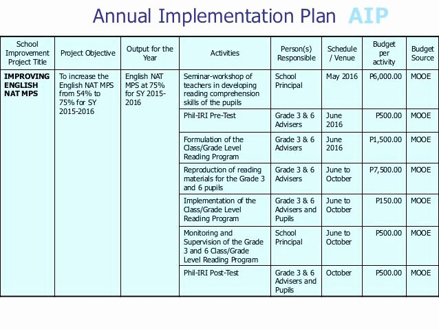 Teacher Improvement Plan Template Elegant Implementation Approach Template – Kennyyoung