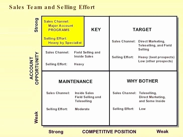 Territory Management Plan Template Best Of Sales Territory Plan Template New Colorful Planning