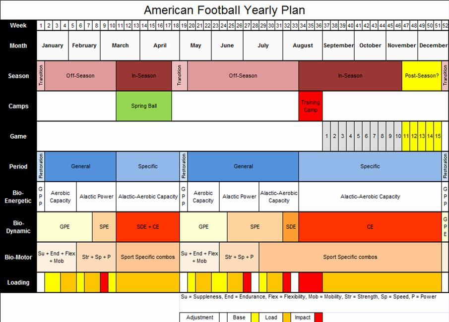 Training Plan Template Excel Unique Joe Friel Annual Training Plan Template Excel