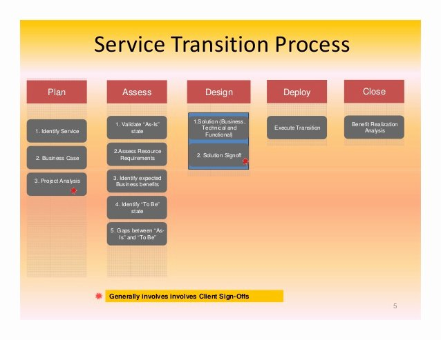 Transition Management Plan Template Luxury Index Of Cdn 29 2006 764