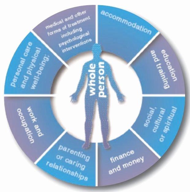 Treatment Plan Template Mental Health Elegant Behavioral Health Treatment Plan