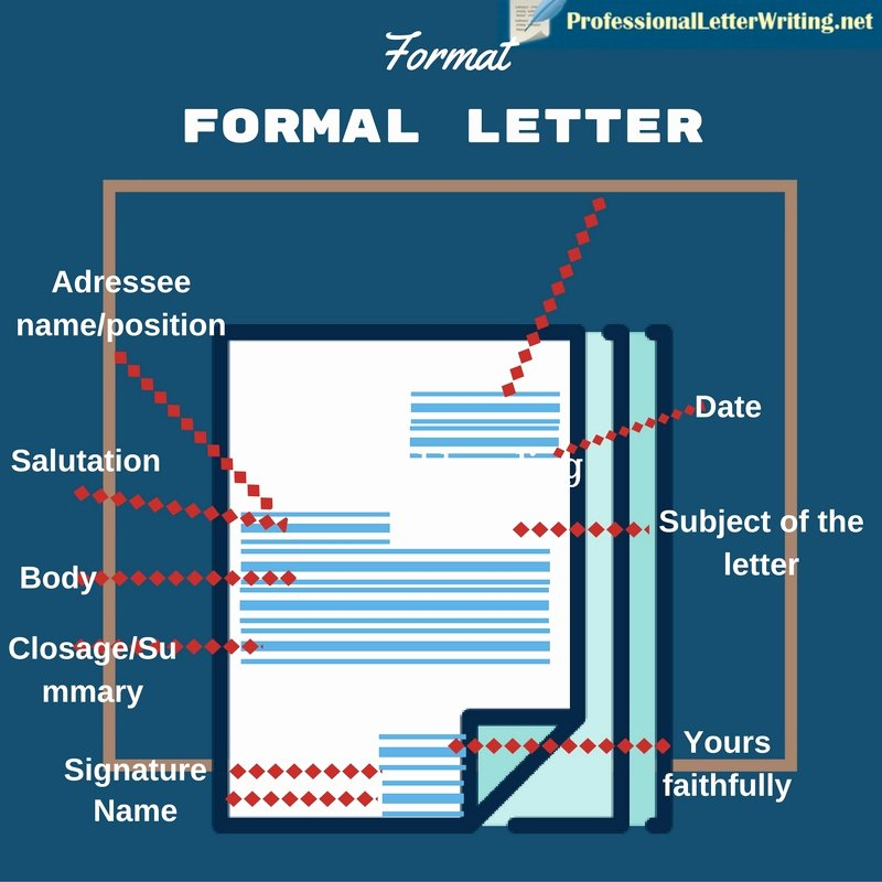 Types Of Letter format Best Of 11 Most Essential Types Of Letters You Ll Need