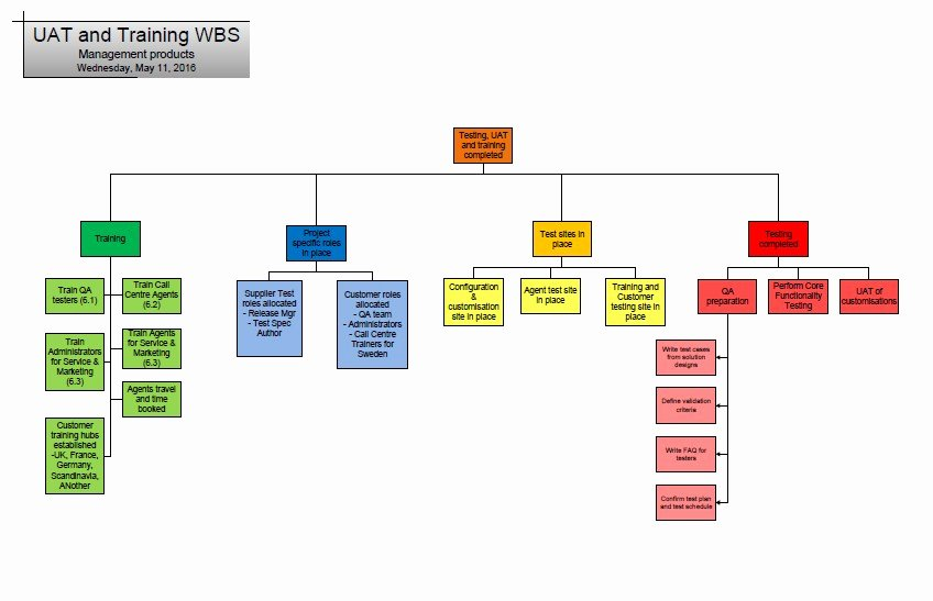 Uat Testing Plan Template Lovely User Acceptance Testing Uat Work Breakdown Structure