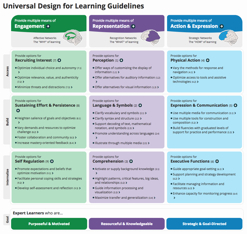 Udl Lesson Plan Template Beautiful Udl tools & Resources Sanger Learns