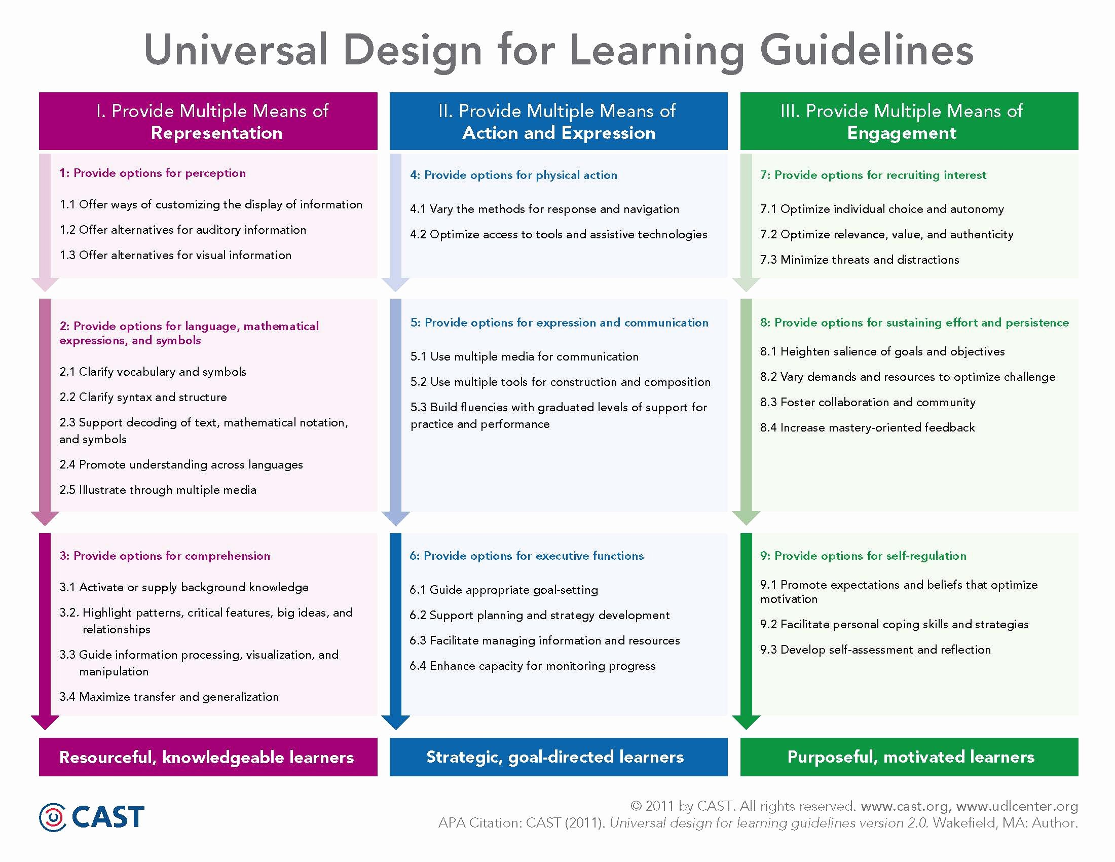 Udl Lesson Plan Template Lovely Universal Design for Learning Udl Technology Enhanced