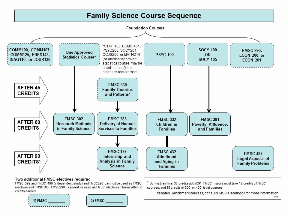 Umd 4 Year Plan Template Awesome Family Science forms Undergraduate