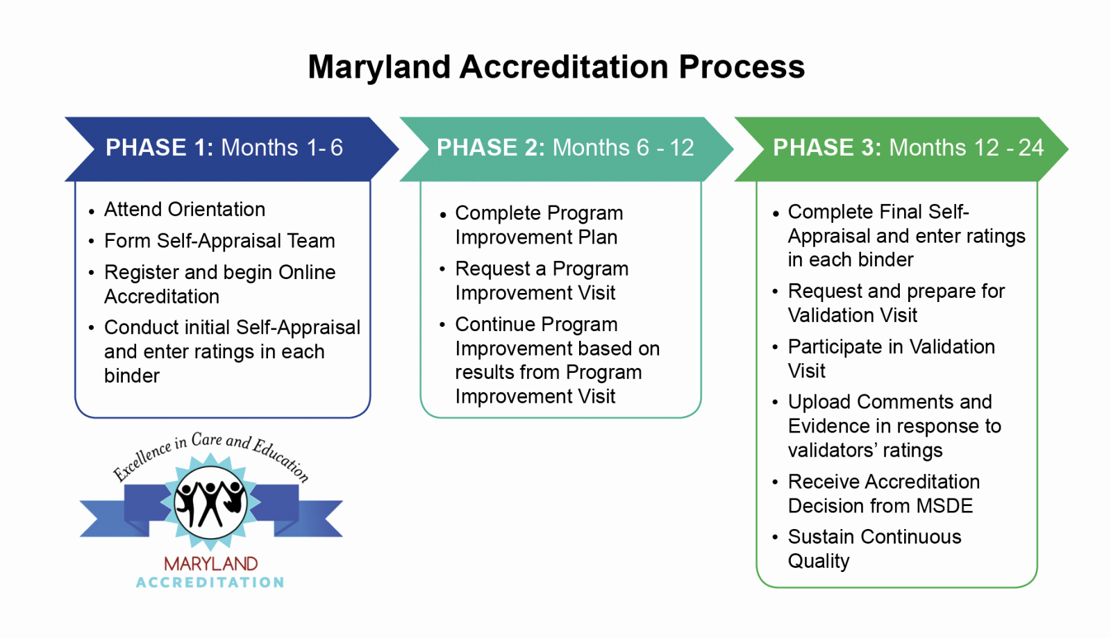 Umd 4 Year Plan Template Best Of Maryland Accreditation