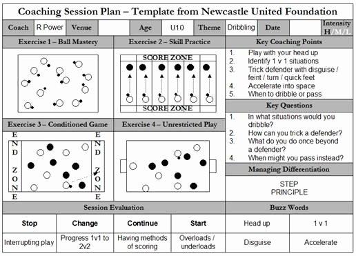 Us soccer Practice Plan Template Elegant Sample Session Plans In soccer