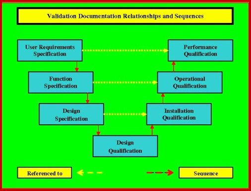 Validation Master Plan Template Awesome Installation Qualification Fda Eu who Cgmp