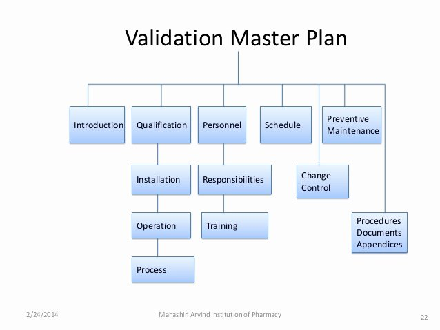 Validation Master Plan Template Luxury Validation Tablet Validation