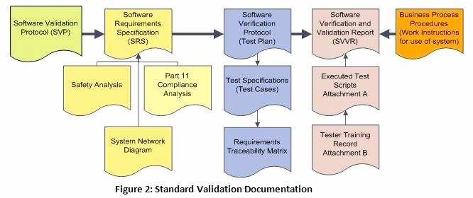Validation Master Plan Template Unique software Validation Template