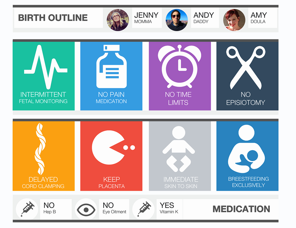 Visual Birth Plan Template Lovely Engagingbirth Creating A Birth Plan that S Right for You