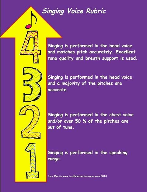 Vocal Lesson Plan Template Best Of 4 Free Able Rubric Visuals for assessing Singing