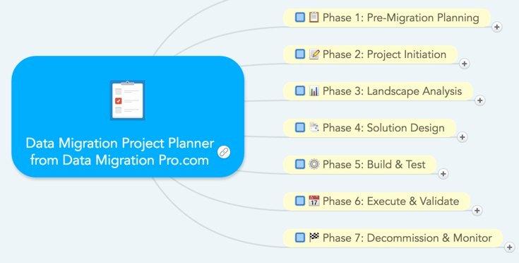 Website Project Plan Template Best Of Website Migration Project Plan Template Aws Migration