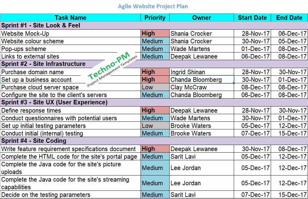 Website Project Plan Template Inspirational Agile Project Planning 6 Project Plan Templates