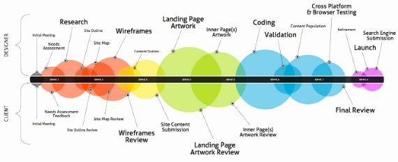Website Project Plan Template Inspirational Prehensive Web Project Plan Illustration In Vivid