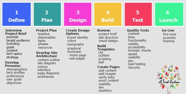 Website Redesign Project Plan Template Awesome Trish Carlson Design Thinking Web Design Graphic