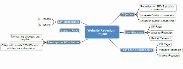 Website Redesign Project Plan Template Beautiful Project Scope Project Scope Statement