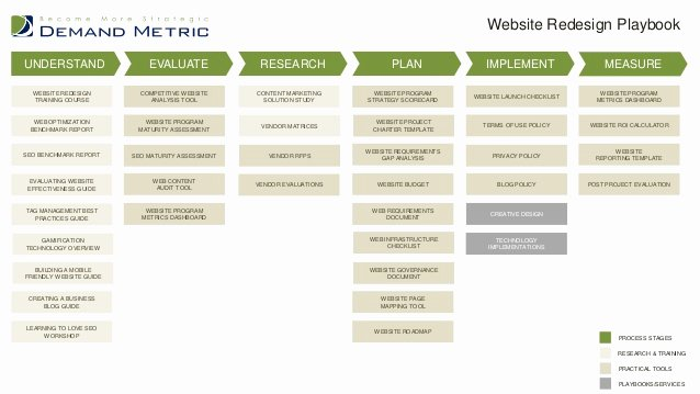 Website Redesign Project Plan Template Fresh Demand Metric Playbooks