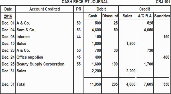What is A Cash Receipt Luxury Cash Receipt Journal Definition Explanation format