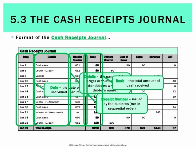 What is A Cash Receipt New 5 3 the Cash Receipts Journal