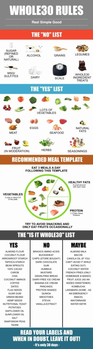Whole30 Meal Plan Template New whole30 Starter Kit