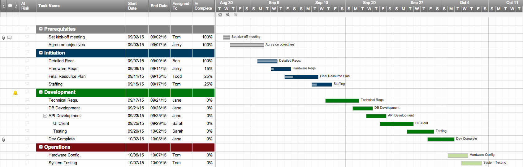Work Plan Template Excel Awesome top Project Plan Templates for Excel