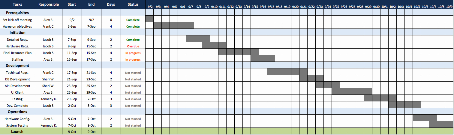 Work Plan Template Excel Beautiful top Project Plan Templates for Excel