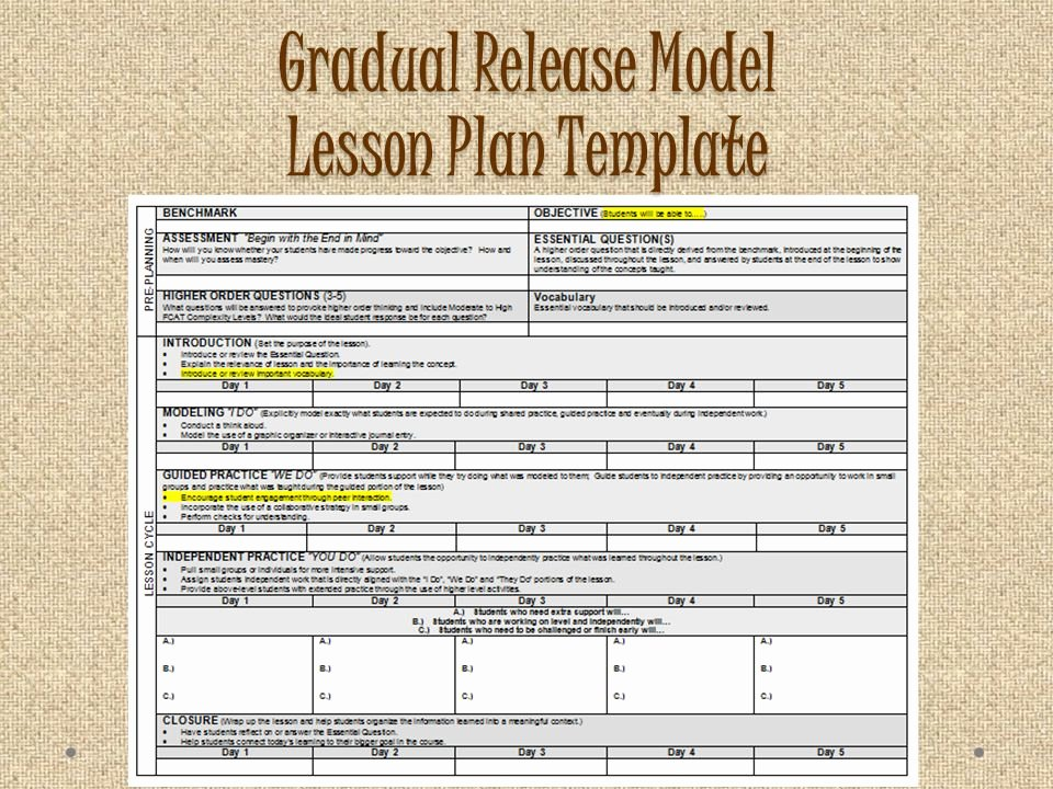 Workshop Model Lesson Plan Template Inspirational Gradual Release Model Lesson Plan Template the Workshop