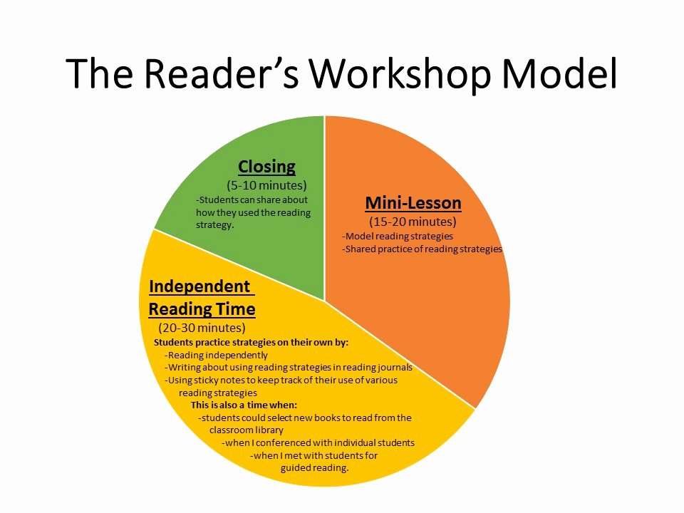 Workshop Model Lesson Plan Template New Readers Workshop Lesson Plans First Grade Mini
